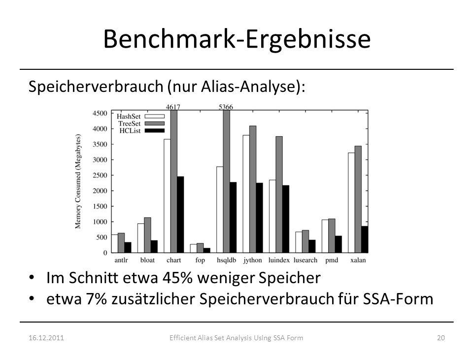 Speicherverbrauch (nur Alias-Analyse): Im Schnitt etwa 45% weniger Speicher etwa 7% zusätzlicher Speicherverbrauch für SSA-Form 16.12.201120Efficient Alias Set Analysis Using SSA Form Benchmark-Ergebnisse