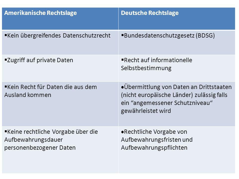Amerikanische RechtslageDeutsche Rechtslage Kein übergreifendes Datenschutzrecht Bundesdatenschutzgesetz (BDSG) Zugriff auf private Daten Recht auf in