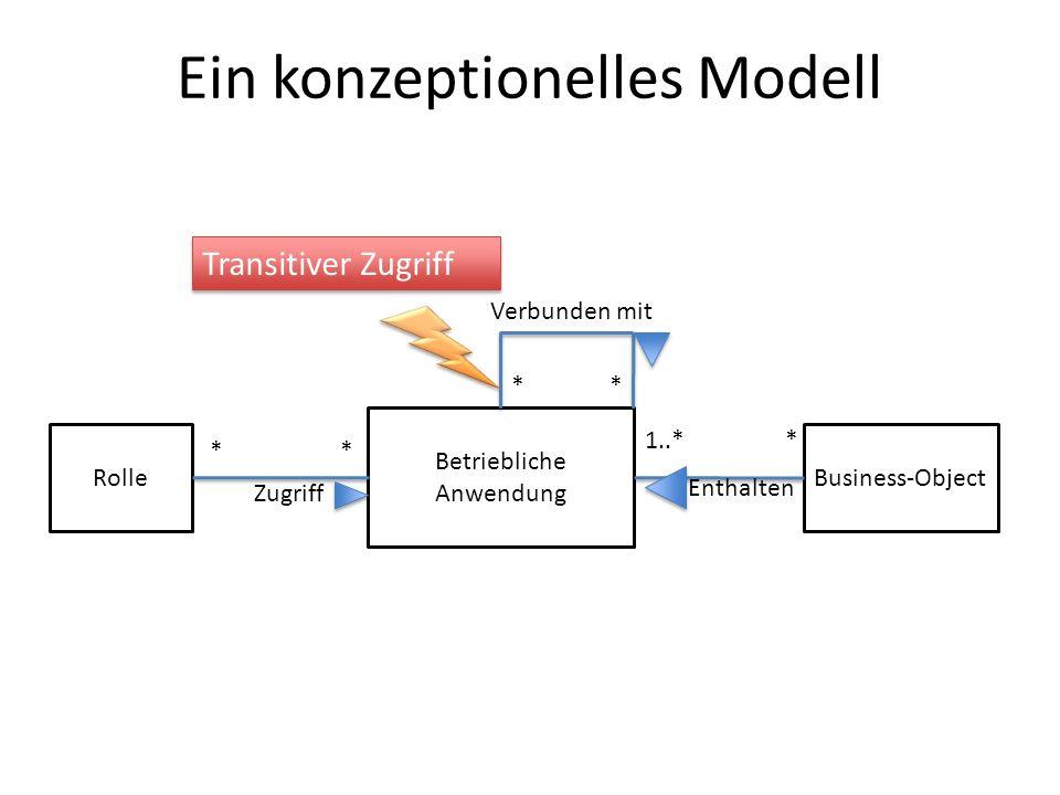 Ein konzeptionelles Modell Rolle Betriebliche Anwendung Business-Object Zugriff ** * * 1..** Verbunden mit Enthalten Transitiver Zugriff