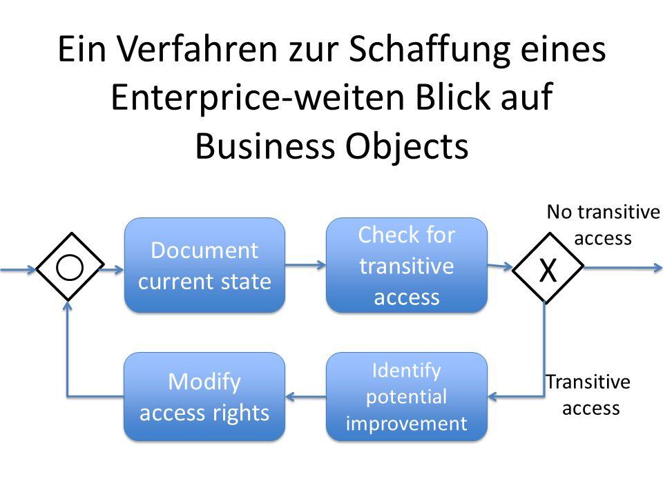 Ein Verfahren zur Schaffung eines Enterprice-weiten Blick auf Business Objects Document current state Check for transitive access Modify access rights Identify potential improvement X No transitive access Transitive access