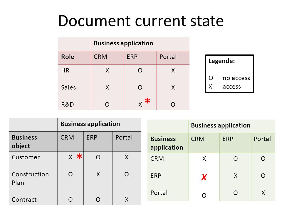 Document current state Business application RoleCRMERPPortal HR Sales R&D XXOXXO OOXOOX XXOXXO Business application CRMERPPortal CRM ERP Portal XXOXXO