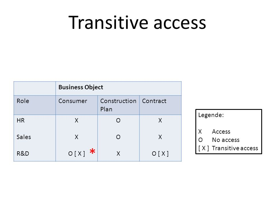 Transitive access Business Object RoleConsumerConstruction Plan Contract HR Sales R&D X O [ X ] OOXOOX X O [ X ] Legende: XAccess ONo access [ X ]Tran