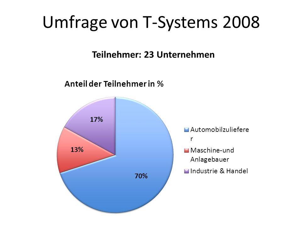 Teilnehmer: 23 Unternehmen Umfrage von T-Systems 2008 13% 17% 70%