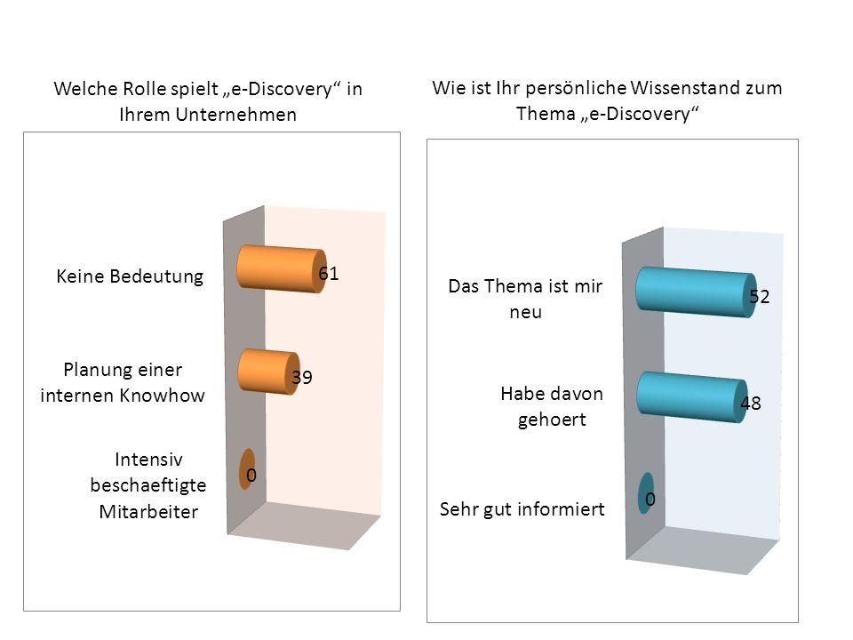 Welche Rolle spielt e-Discovery in Ihrem Unternehmen Wie ist Ihr persönliche Wissenstand zum Thema e-Discovery