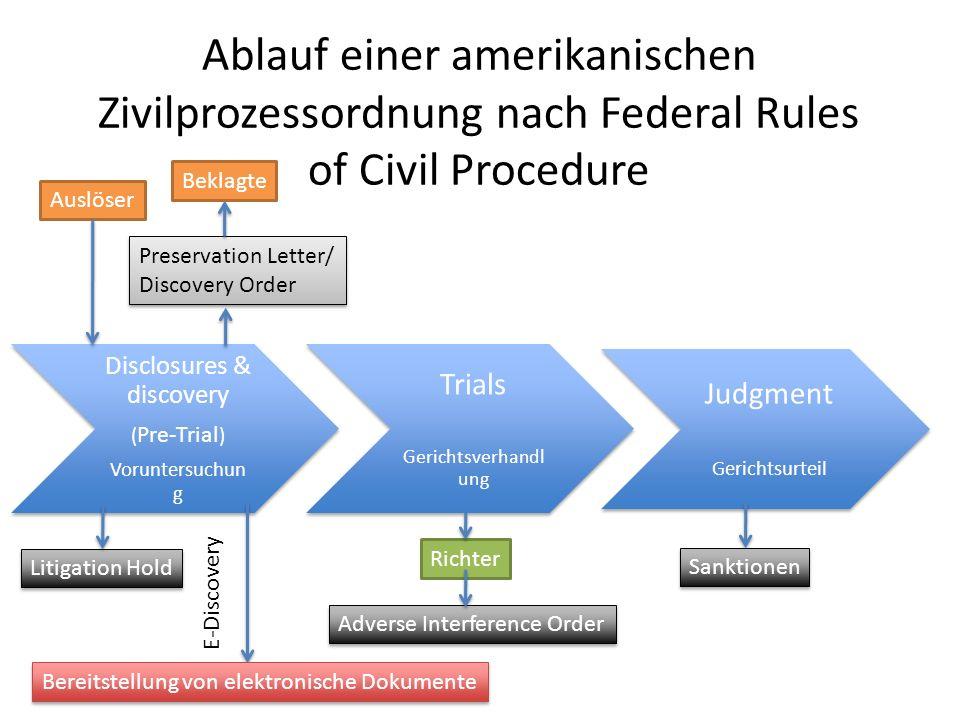 Ablauf einer amerikanischen Zivilprozessordnung nach Federal Rules of Civil Procedure Disclosures & discovery ( Pre-Trial ) Voruntersuchun g Trials Ge