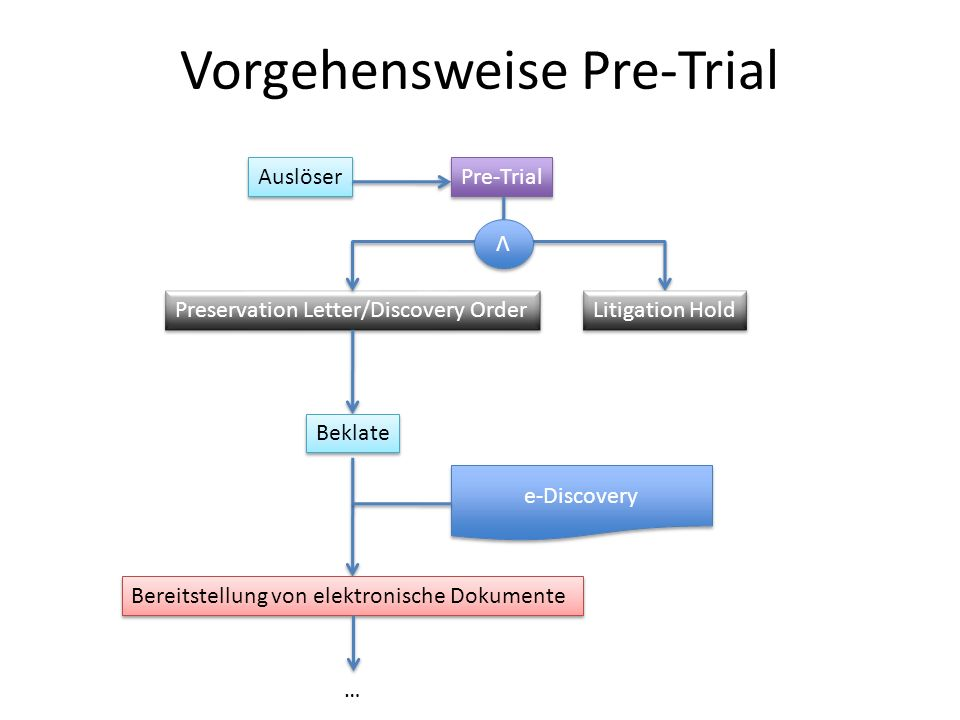 Vorgehensweise Pre-Trial Auslöser Pre-Trial Preservation Letter/Discovery Order Beklate Litigation Hold Ʌ Ʌ e-Discovery Bereitstellung von elektronisc