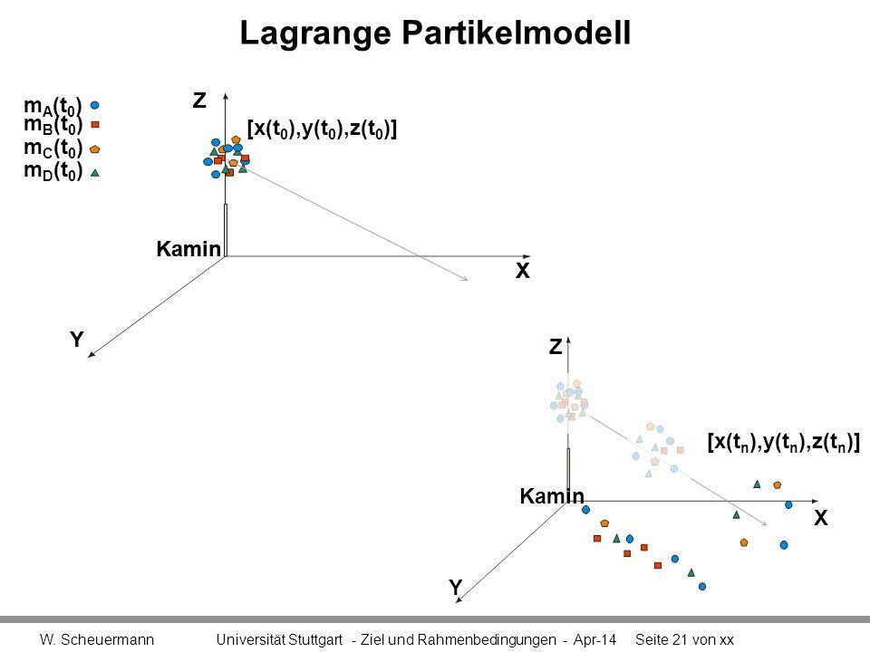 Lagrange Partikelmodell W. Scheuermann Universität Stuttgart - Ziel und Rahmenbedingungen - Apr-14Seite 21 von xx [x(t n ),y(t n ),z(t n )] X Y Z Kami