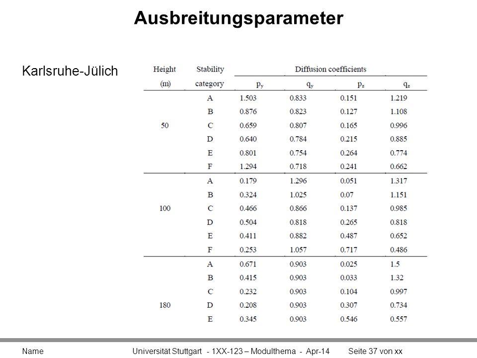 Ausbreitungsparameter Name Universität Stuttgart - 1XX-123 – Modulthema - Apr-14Seite 37 von xx Karlsruhe-Jülich