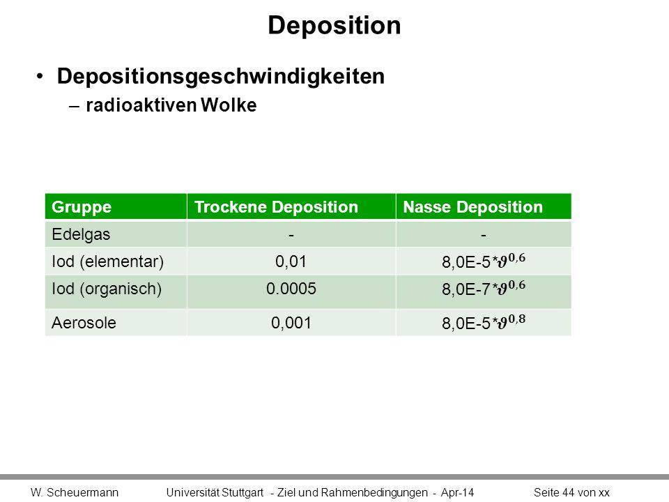 Deposition Depositionsgeschwindigkeiten –radioaktiven Wolke W. Scheuermann Universität Stuttgart - Ziel und Rahmenbedingungen - Apr-14Seite 44 von xx