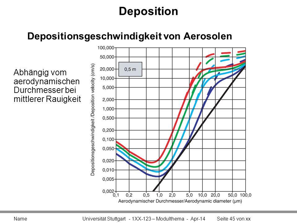 Deposition Name Universität Stuttgart - 1XX-123 – Modulthema - Apr-14Seite 45 von xx Depositionsgeschwindigkeit von Aerosolen Abhängig vom aerodynamischen Durchmesser bei mittlerer Rauigkeit