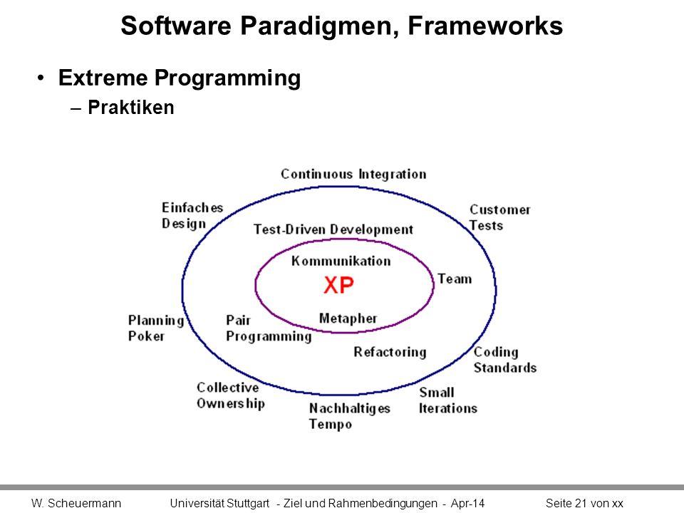 Software Paradigmen, Frameworks Extreme Programming –Praktiken W.