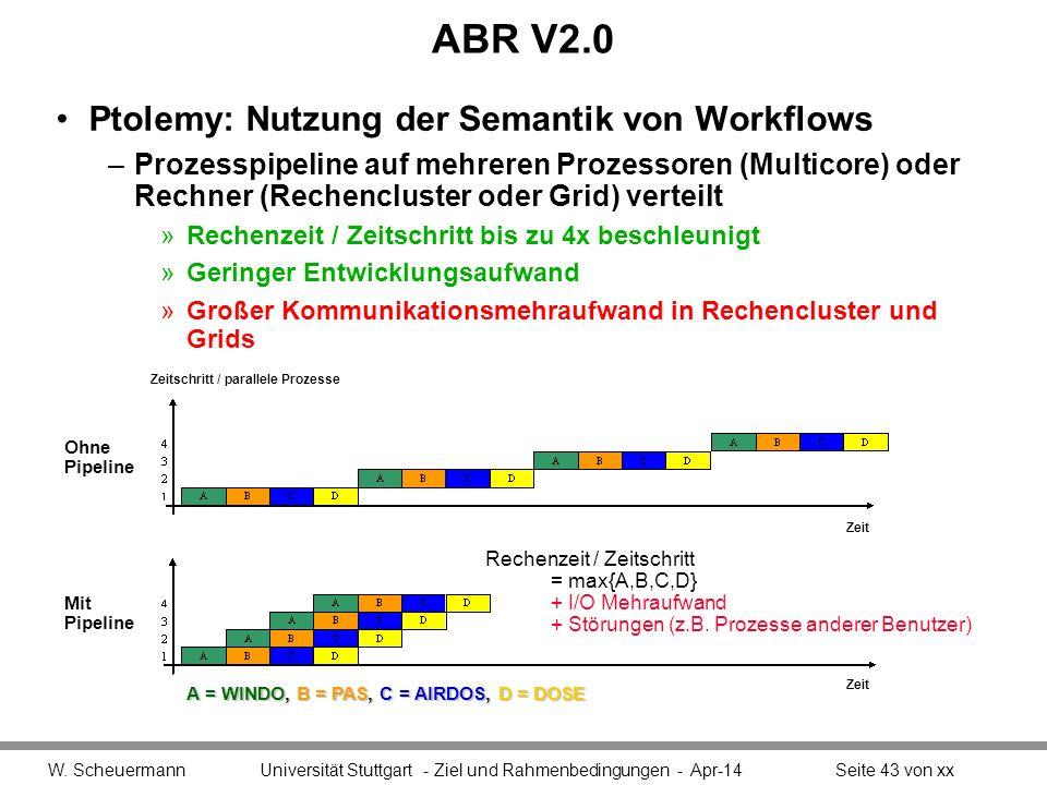 ABR V2.0 Ptolemy: Nutzung der Semantik von Workflows –Prozesspipeline auf mehreren Prozessoren (Multicore) oder Rechner (Rechencluster oder Grid) verteilt »Rechenzeit / Zeitschritt bis zu 4x beschleunigt »Geringer Entwicklungsaufwand »Großer Kommunikationsmehraufwand in Rechencluster und Grids W.