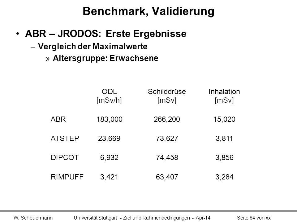Benchmark, Validierung ABR – JRODOS: Erste Ergebnisse –Vergleich der Maximalwerte »Altersgruppe: Erwachsene W.
