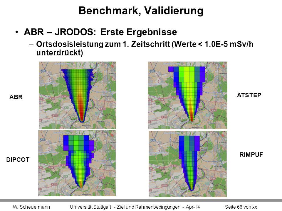 Benchmark, Validierung ABR – JRODOS: Erste Ergebnisse –Ortsdosisleistung zum 1.