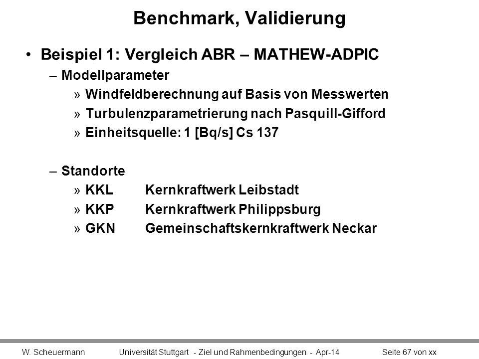 Benchmark, Validierung Beispiel 1: Vergleich ABR – MATHEW-ADPIC –Modellparameter »Windfeldberechnung auf Basis von Messwerten »Turbulenzparametrierung nach Pasquill-Gifford »Einheitsquelle: 1 [Bq/s] Cs 137 –Standorte »KKLKernkraftwerk Leibstadt »KKPKernkraftwerk Philippsburg »GKNGemeinschaftskernkraftwerk Neckar W.