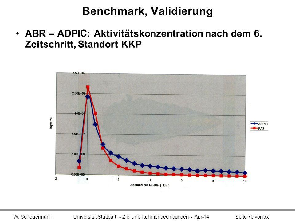 Benchmark, Validierung ABR – ADPIC: Aktivitätskonzentration nach dem 6.