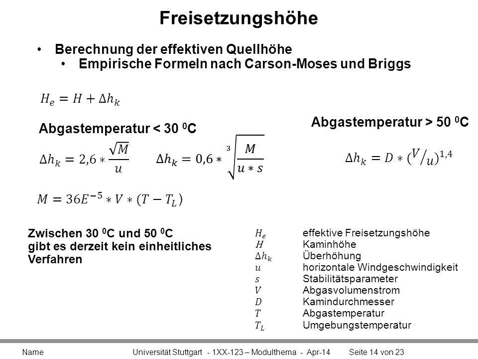 Freisetzungshöhe Name Universität Stuttgart - 1XX-123 – Modulthema - Apr-14Seite 14 von 23 Berechnung der effektiven Quellhöhe Empirische Formeln nach Carson-Moses und Briggs Abgastemperatur < 30 0 C Abgastemperatur > 50 0 C Zwischen 30 0 C und 50 0 C gibt es derzeit kein einheitliches Verfahren