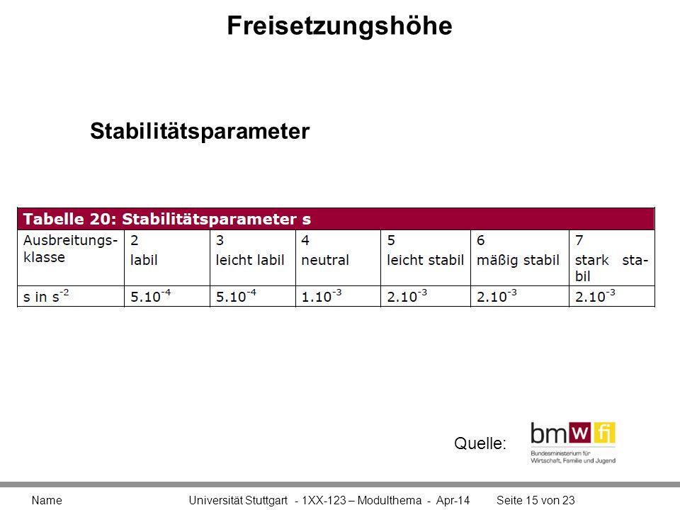 Freisetzungshöhe Name Universität Stuttgart - 1XX-123 – Modulthema - Apr-14Seite 15 von 23 Stabilitätsparameter Quelle: