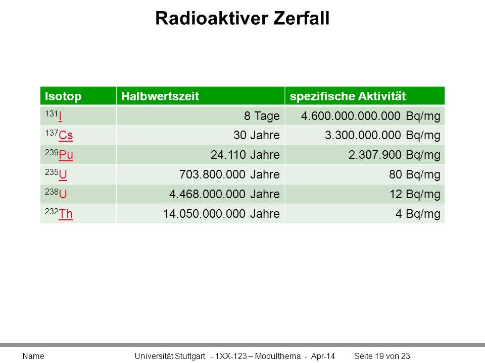 Radioaktiver Zerfall Name Universität Stuttgart - 1XX-123 – Modulthema - Apr-14Seite 19 von 23 IsotopHalbwertszeitspezifische Aktivität 131 I I8 Tage4.600.000.000.000 Bq/mg 137 Cs Cs30 Jahre3.300.000.000 Bq/mg 239 Pu Pu24.110 Jahre2.307.900 Bq/mg 235 U U703.800.000 Jahre80 Bq/mg 238 U4.468.000.000 Jahre12 Bq/mg 232 Th Th14.050.000.000 Jahre4 Bq/mg