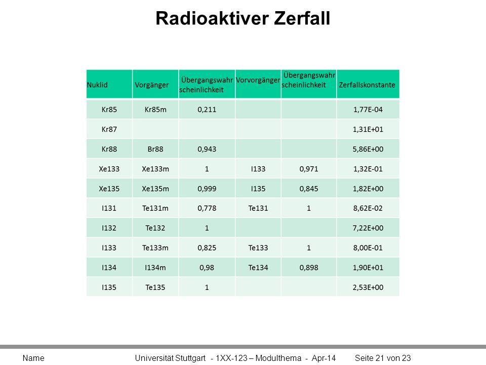 Radioaktiver Zerfall Name Universität Stuttgart - 1XX-123 – Modulthema - Apr-14Seite 21 von 23