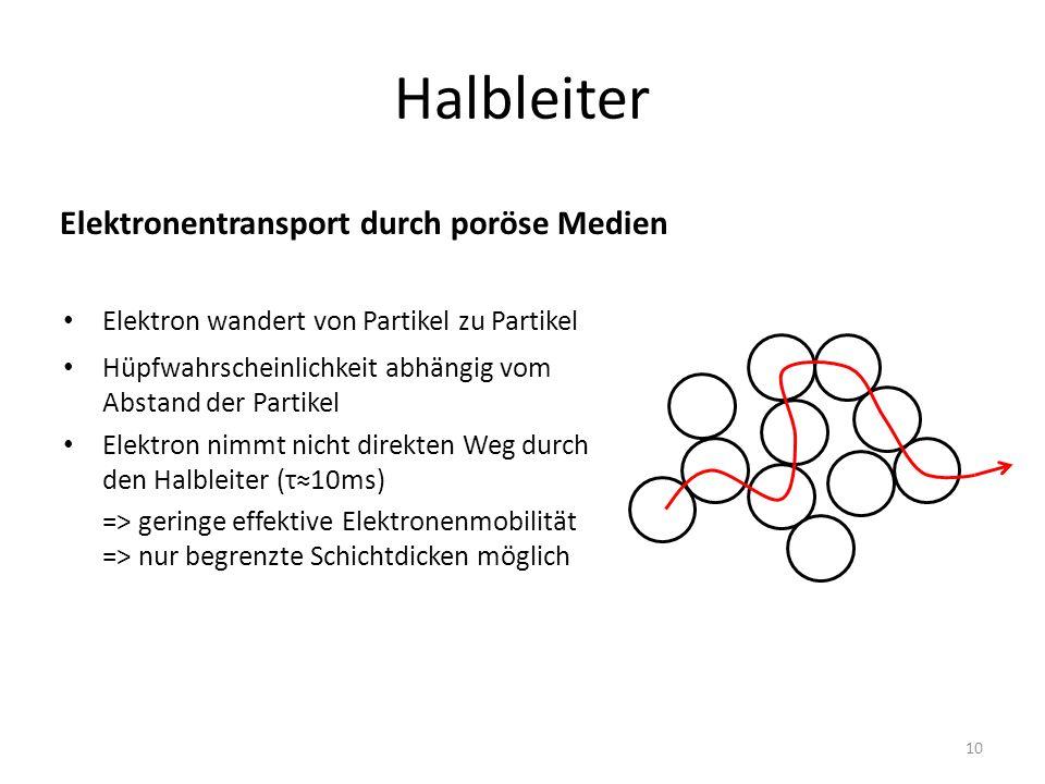 Halbleiter Elektron wandert von Partikel zu Partikel Hüpfwahrscheinlichkeit abhängig vom Abstand der Partikel Elektron nimmt nicht direkten Weg durch den Halbleiter (τ10ms) => geringe effektive Elektronenmobilität => nur begrenzte Schichtdicken möglich Elektronentransport durch poröse Medien 10