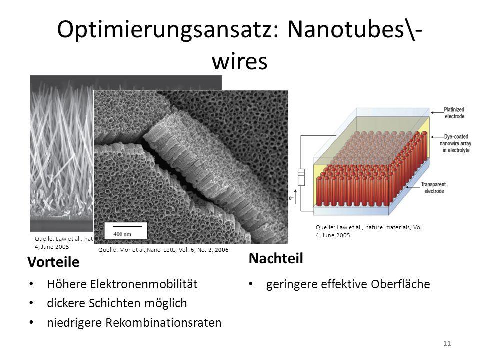 Optimierungsansatz: Nanotubes\- wires Vorteile Höhere Elektronenmobilität dickere Schichten möglich niedrigere Rekombinationsraten Nachteil geringere effektive Oberfläche Quelle: Mor et al.,Nano Lett., Vol.