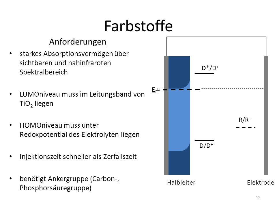 Farbstoffe EFnEFn D*/D + D/D + HalbleiterElektrode R/R - Anforderungen starkes Absorptionsvermögen über sichtbaren und nahinfraroten Spektralbereich L