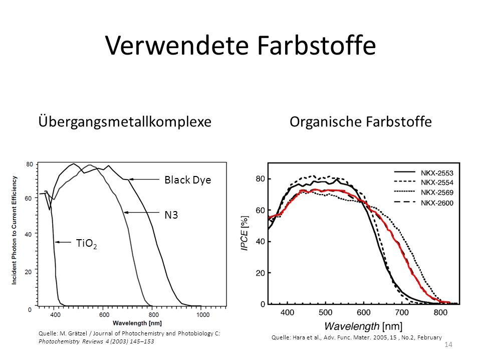 Verwendete Farbstoffe N3 Black Dye ÜbergangsmetallkomplexeOrganische Farbstoffe TiO 2 Quelle: M. Grätzel / Journal of Photochemistry and Photobiology