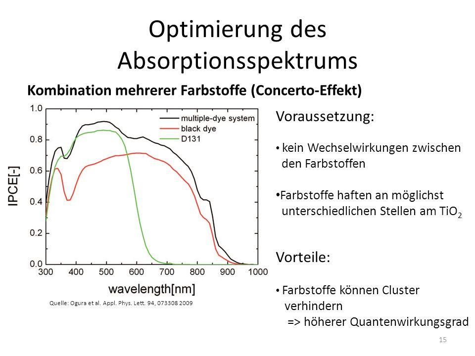 Optimierung des Absorptionsspektrums Kombination mehrerer Farbstoffe (Concerto-Effekt) Voraussetzung: kein Wechselwirkungen zwischen den Farbstoffen Farbstoffe haften an möglichst unterschiedlichen Stellen am TiO 2 Vorteile: Farbstoffe können Cluster verhindern => höherer Quantenwirkungsgrad Quelle: Ogura et al.