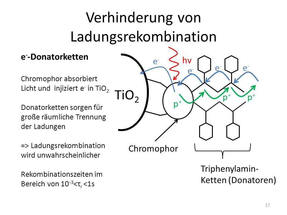 Verhinderung von Ladungsrekombination TiO 2 Chromophor Triphenylamin- Ketten (Donatoren) hνhν e-e- e-e- e-e- p+p+ p+p+ e - -Donatorketten Chromophor absorbiert Licht und injiziert e - in TiO 2 Donatorketten sorgen für große räumliche Trennung der Ladungen => Ladungsrekombination wird unwahrscheinlicher Rekombinationszeiten im Bereich von 10 -3 <τ r <1s p+p+ e-e- 17