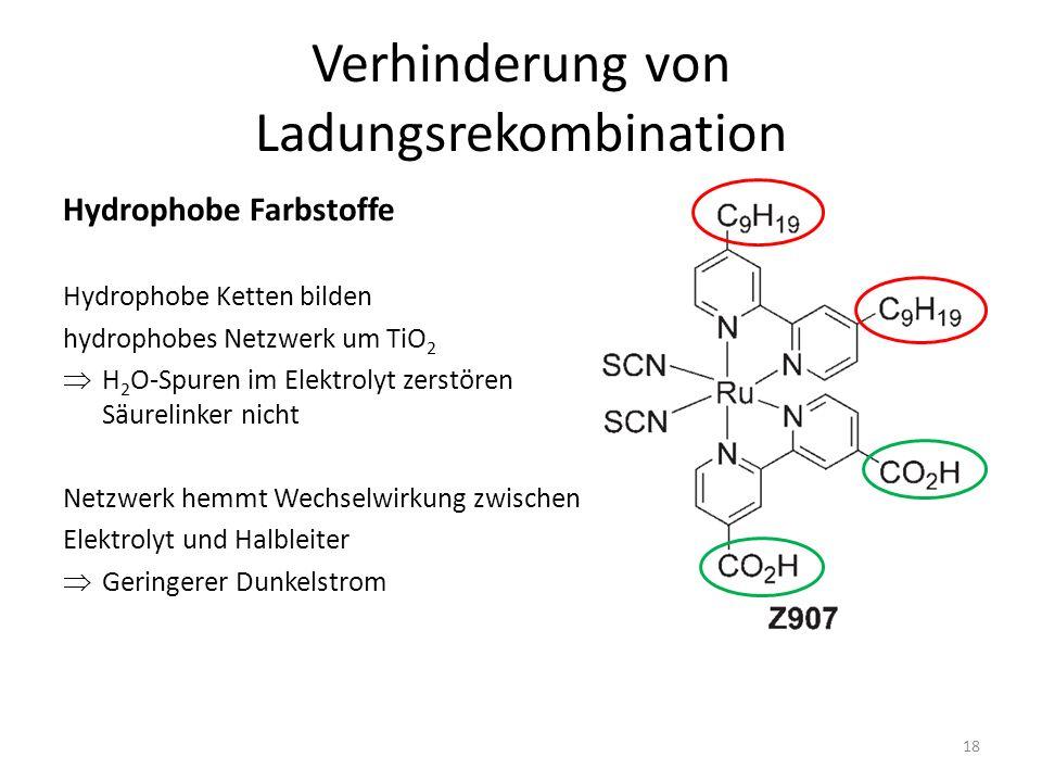 Verhinderung von Ladungsrekombination Hydrophobe Farbstoffe Hydrophobe Ketten bilden hydrophobes Netzwerk um TiO 2 H 2 O-Spuren im Elektrolyt zerstören Säurelinker nicht Netzwerk hemmt Wechselwirkung zwischen Elektrolyt und Halbleiter Geringerer Dunkelstrom 18