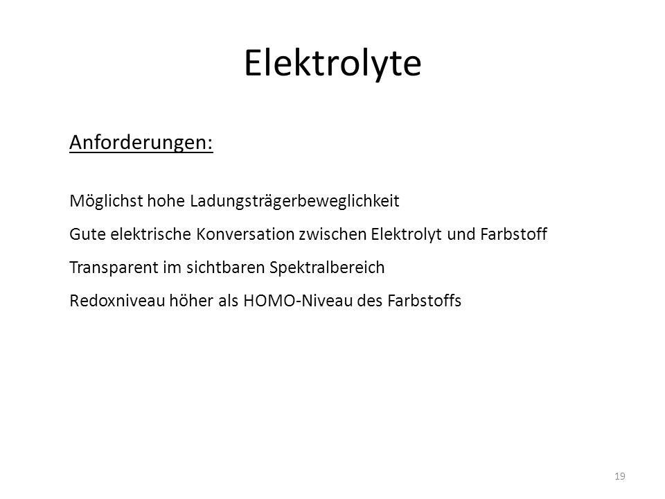 Elektrolyte Anforderungen: Möglichst hohe Ladungsträgerbeweglichkeit Gute elektrische Konversation zwischen Elektrolyt und Farbstoff Transparent im sichtbaren Spektralbereich Redoxniveau höher als HOMO-Niveau des Farbstoffs 19