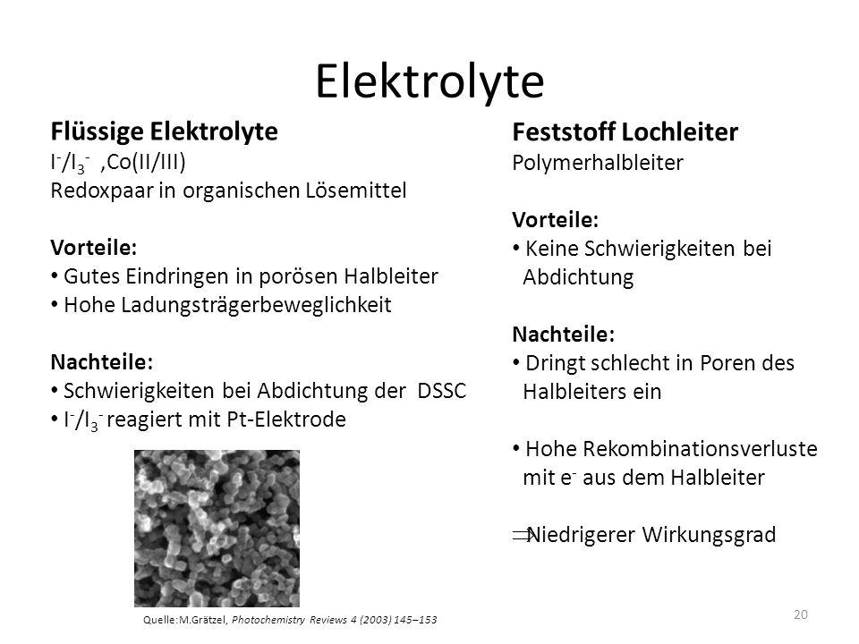 Elektrolyte Flüssige Elektrolyte I - /I 3 -,Co(II/III) Redoxpaar in organischen Lösemittel Vorteile: Gutes Eindringen in porösen Halbleiter Hohe Ladungsträgerbeweglichkeit Nachteile: Schwierigkeiten bei Abdichtung der DSSC I - /I 3 - reagiert mit Pt-Elektrode Feststoff Lochleiter Polymerhalbleiter Vorteile: Keine Schwierigkeiten bei Abdichtung Nachteile: Dringt schlecht in Poren des Halbleiters ein Hohe Rekombinationsverluste mit e - aus dem Halbleiter Niedrigerer Wirkungsgrad 20 Quelle:M.Grätzel, Photochemistry Reviews 4 (2003) 145–153