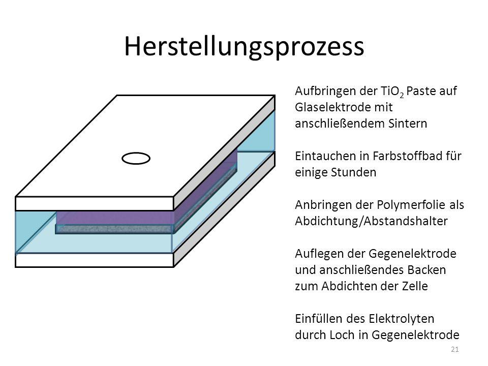 Herstellungsprozess Aufbringen der TiO 2 Paste auf Glaselektrode mit anschließendem Sintern Eintauchen in Farbstoffbad für einige Stunden Anbringen der Polymerfolie als Abdichtung/Abstandshalter Auflegen der Gegenelektrode und anschließendes Backen zum Abdichten der Zelle Einfüllen des Elektrolyten durch Loch in Gegenelektrode 21