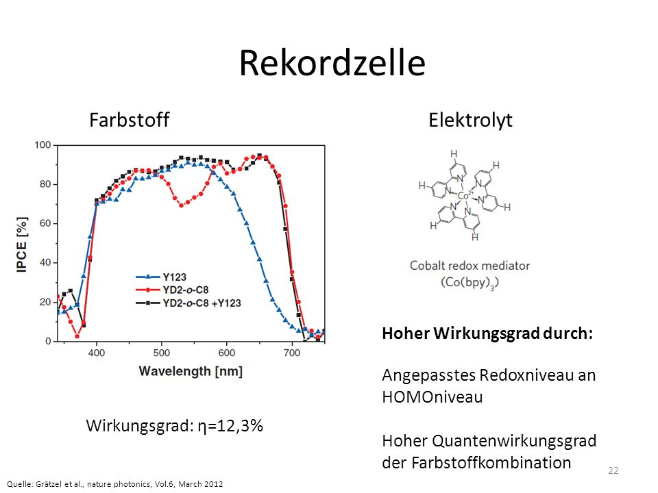Rekordzelle FarbstoffElektrolyt Wirkungsgrad: η=12,3% Hoher Wirkungsgrad durch: Angepasstes Redoxniveau an HOMOniveau Hoher Quantenwirkungsgrad der Farbstoffkombination Quelle: Grätzel et al., nature photonics, Vol.6, March 2012 22