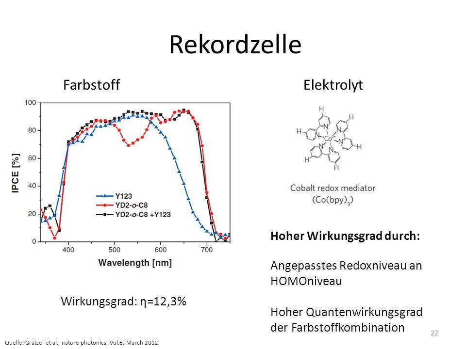 Rekordzelle FarbstoffElektrolyt Wirkungsgrad: η=12,3% Hoher Wirkungsgrad durch: Angepasstes Redoxniveau an HOMOniveau Hoher Quantenwirkungsgrad der Fa