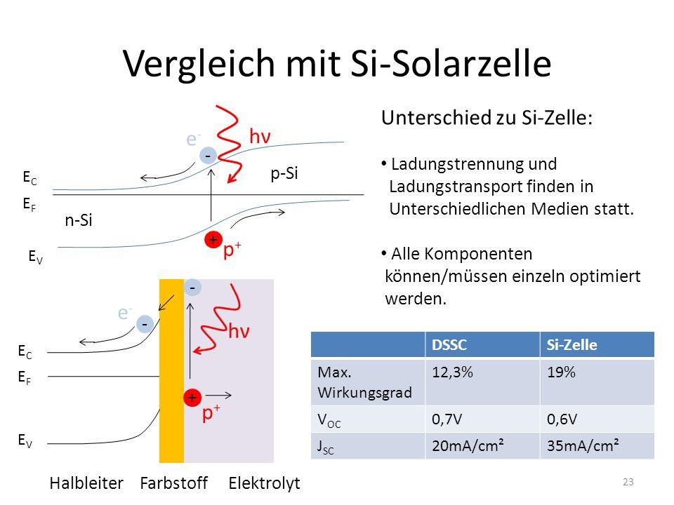 Vergleich mit Si-Solarzelle Unterschied zu Si-Zelle: Ladungstrennung und Ladungstransport finden in Unterschiedlichen Medien statt. Alle Komponenten k