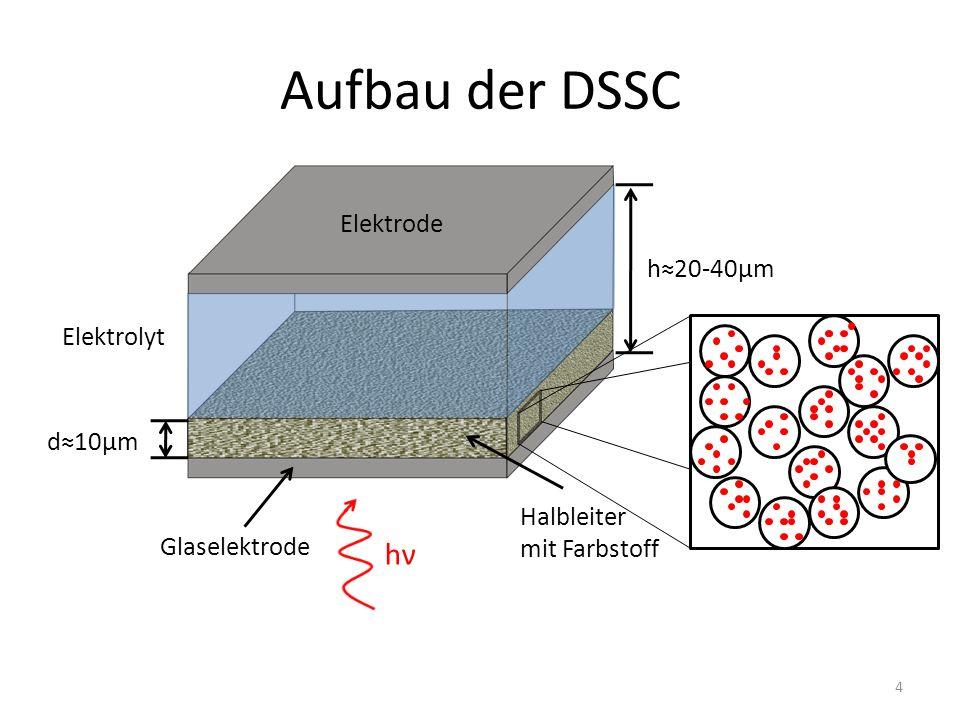 Elektrode Elektrolyt Halbleiter mit Farbstoff Glaselektrode Aufbau der DSSC hνhν h20-40μm d10μm 4