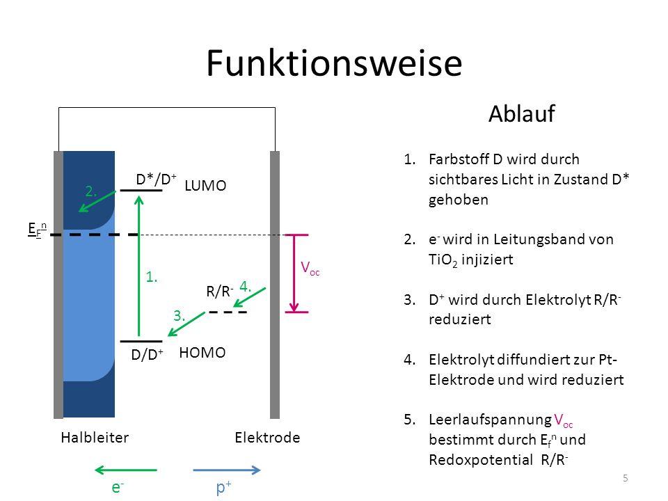Funktionsweise Ablauf 1.Farbstoff D wird durch sichtbares Licht in Zustand D* gehoben 2.e - wird in Leitungsband von TiO 2 injiziert 3.D + wird durch Elektrolyt R/R - reduziert 4.Elektrolyt diffundiert zur Pt- Elektrode und wird reduziert 5.Leerlaufspannung V oc bestimmt durch E f n und Redoxpotential R/R - EFnEFn D*/D + D/D + R/R - HalbleiterElektrode 1.