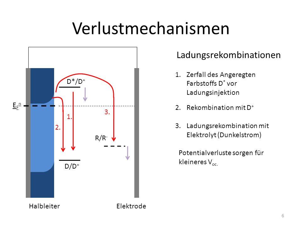 Verlustmechanismen Ladungsrekombinationen 1.Zerfall des Angeregten Farbstoffs D * vor Ladungsinjektion 2.Rekombination mit D + 3.Ladungsrekombination mit Elektrolyt (Dunkelstrom) Potentialverluste sorgen für kleineres V oc.