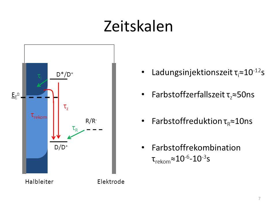Zeitskalen Ladungsinjektionszeit τ i 10 -12 s Farbstoffzerfallszeit τ z 50ns Farbstoffreduktion τ R 10ns Farbstoffrekombination τ rekom 10 -6 -10 -3 s EFnEFn D*/D + D/D + R/R - HalbleiterElektrode τiτi τzτz τ rekom τRτR 7