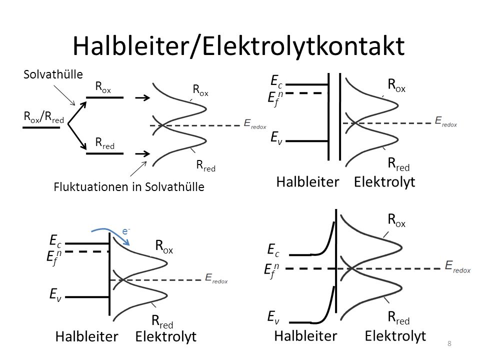 Halbleiter/Elektrolytkontakt R ox /R red R ox R red Solvathülle Fluktuationen in Solvathülle R ox R red EfnEfn EcEc EvEv HalbleiterElektrolyt R red R ox EfnEfn EcEc EvEv HalbleiterElektrolyt R red R ox EfnEfn EcEc EvEv HalbleiterElektrolyt e-e- R ox R red 8