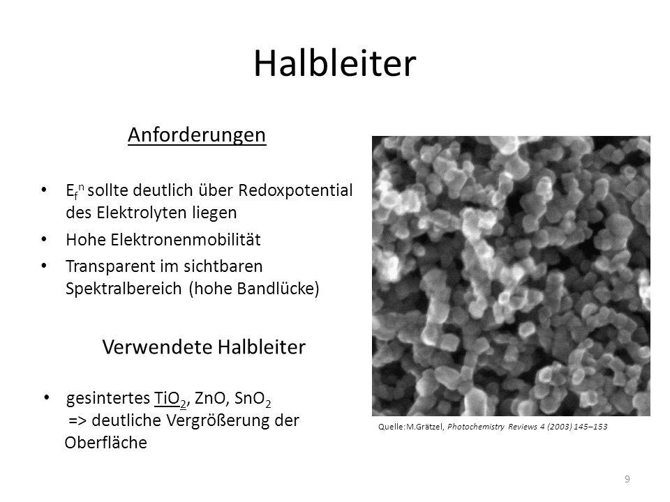 Halbleiter Anforderungen E f n sollte deutlich über Redoxpotential des Elektrolyten liegen Hohe Elektronenmobilität Transparent im sichtbaren Spektralbereich (hohe Bandlücke) Verwendete Halbleiter gesintertes TiO 2, ZnO, SnO 2 => deutliche Vergrößerung der Oberfläche Quelle:M.Grätzel, Photochemistry Reviews 4 (2003) 145–153 9