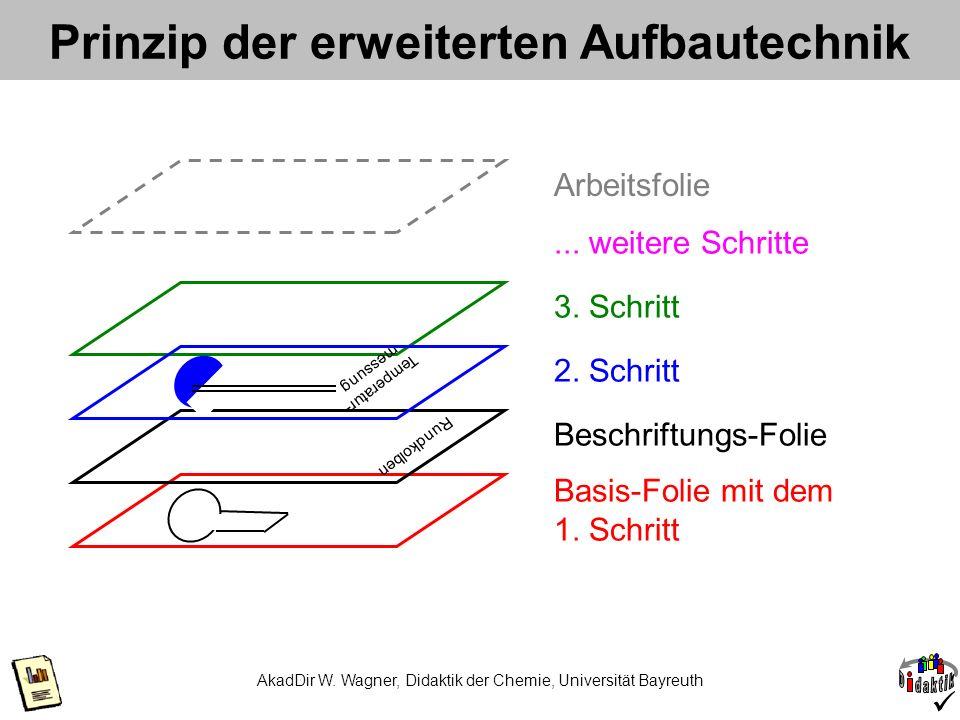 AkadDir W. Wagner, Didaktik der Chemie, Universität Bayreuth Basis-Folie mit dem 1. Schritt 3. Schritt Rundkolben Beschriftungs-Folie Temperatur- mess