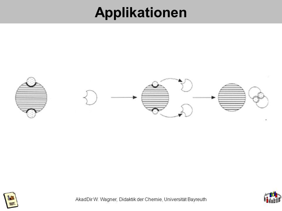 AkadDir W. Wagner, Didaktik der Chemie, Universität Bayreuth Applikationen