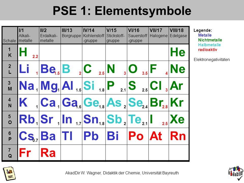 AkadDir W. Wagner, Didaktik der Chemie, Universität Bayreuth PSE 1: Elementsymbole Schale I/1 Alkali- metalle II/2 Erdalkali- metalle III/13 Borgruppe