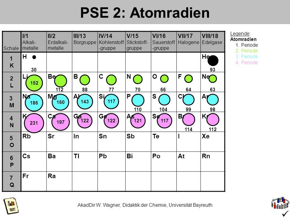 AkadDir W. Wagner, Didaktik der Chemie, Universität Bayreuth PSE 2: Atomradien Schale I/1 Alkali- metalle II/2 Erdalkali- metalle III/13 Borgruppe IV/