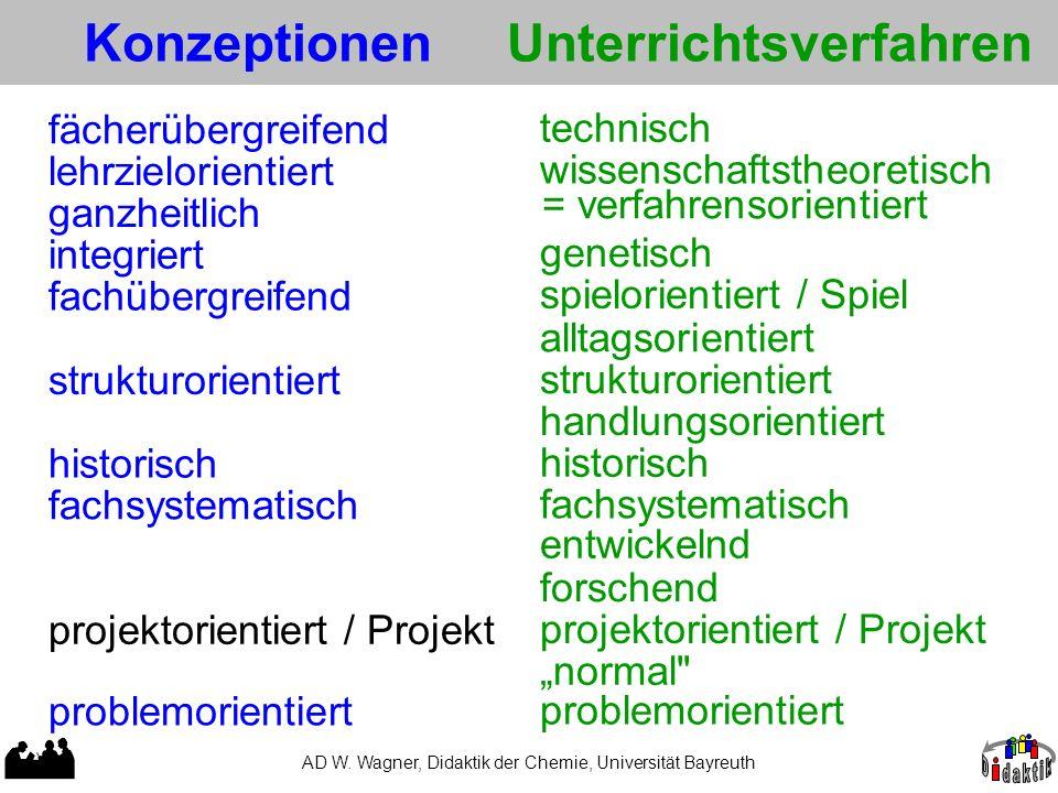 AD W. Wagner, Didaktik der Chemie, Universität Bayreuth Methoden genetisch wissenschaftstheoretisch problemorientiert forschend entwickelnd fachsystem