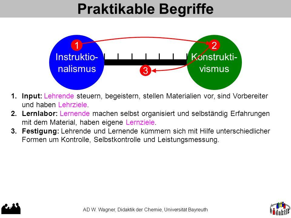 AD W. Wagner, Didaktik der Chemie, Universität Bayreuth Extreme der Lerntheorien und Begriffe Instruktio- nalismus Konstrukti- vismus Es gibt eine obj