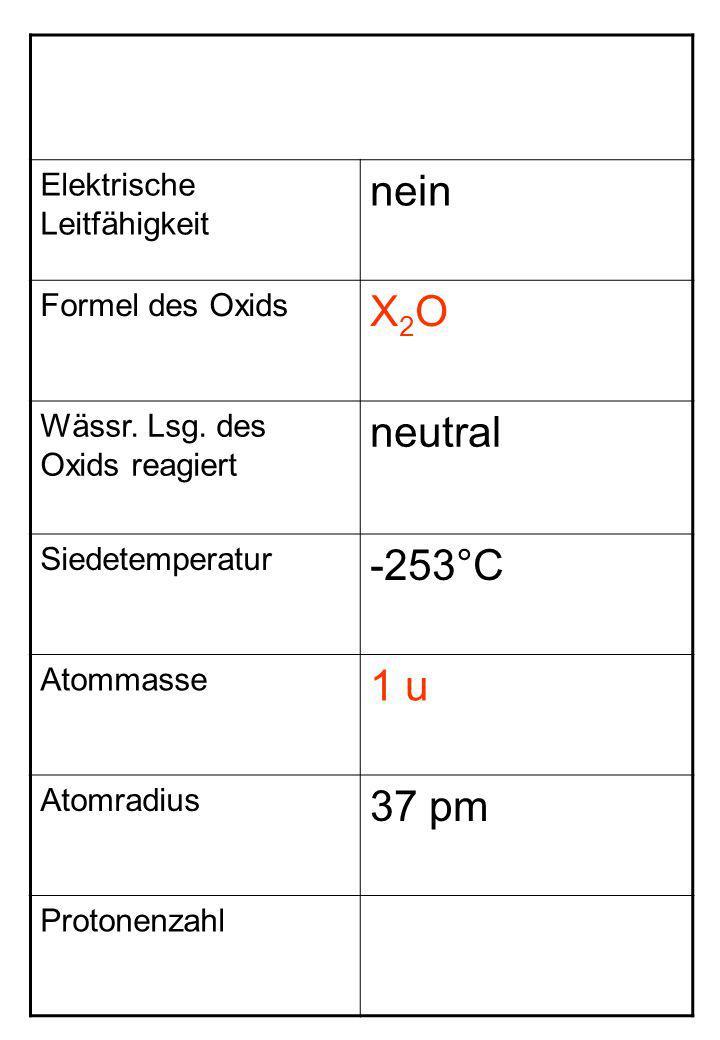 Elektrische Leitfähigkeit nein Formel des Oxids X2OX2O Wässr. Lsg. des Oxids reagiert neutral Siedetemperatur -253°C Atommasse 1 u Atomradius 37 pm Pr